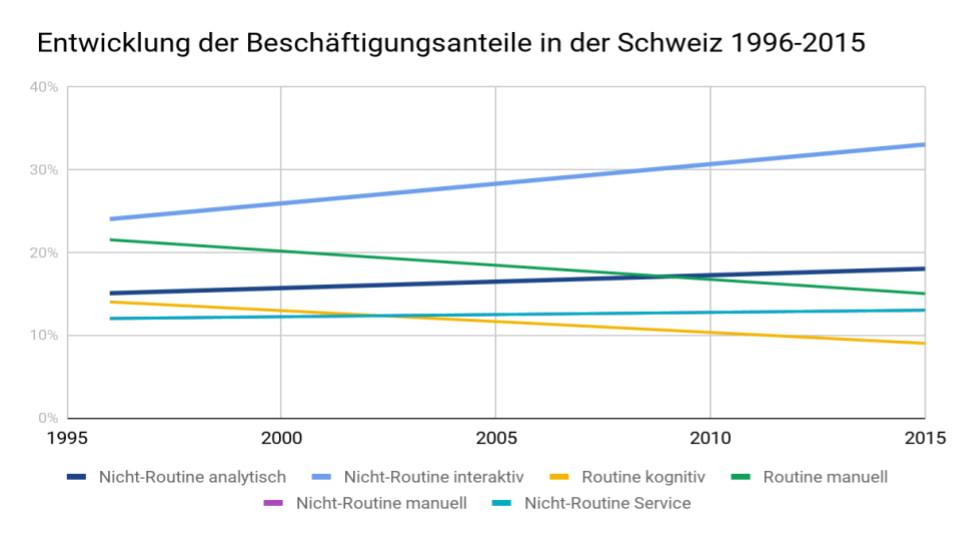 Entwicklung Beschäftigungsanteile in der Schweiz 1996-2015