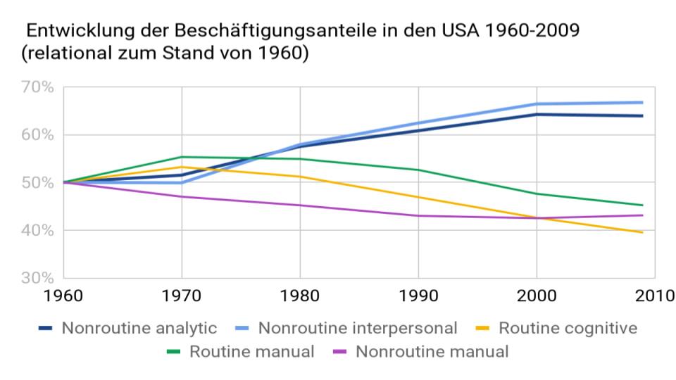 David Autor et al: Entwicklung Beschäftitungsanteile USA 1960 bis 2009
