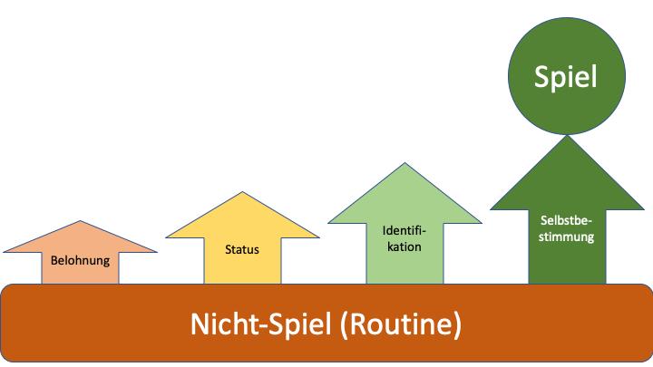 Skala: Von Routine bis Spiel